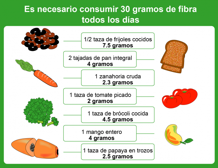 alimentation saludable